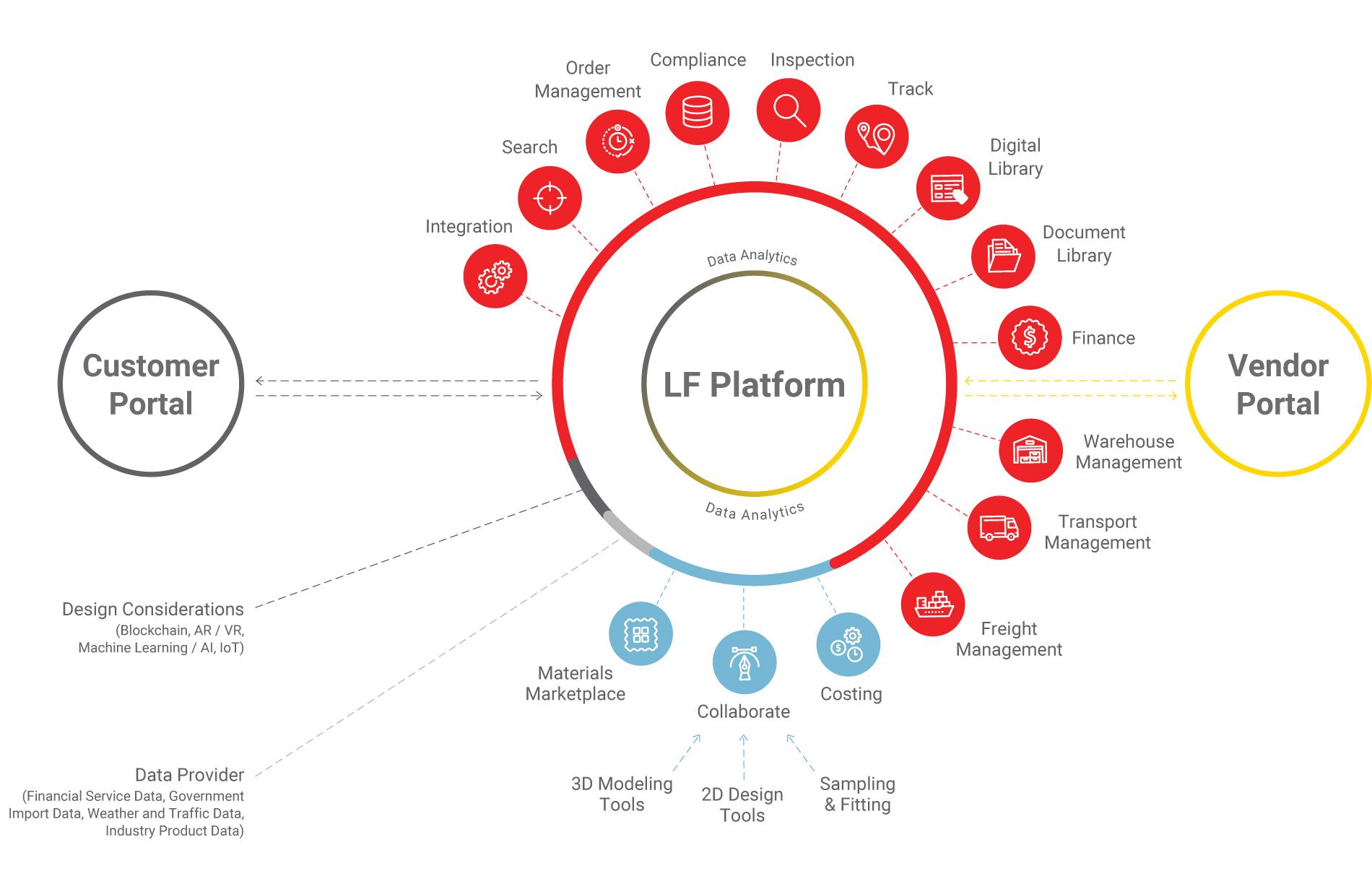LF digital platform - Li & Fung